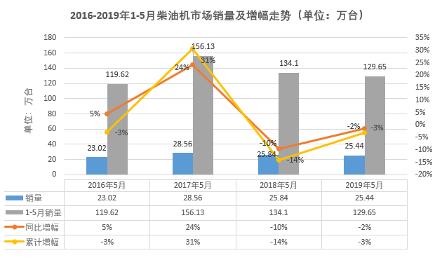 612江铃暴增106% 解放跃至第二 5月柴油机市场降2%