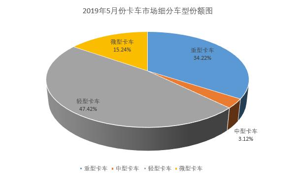615陕汽重卡进三甲 福田中卡大涨80% 5月中重卡市场分析