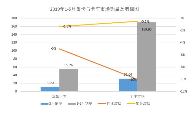 615陕汽重卡进三甲 福田中卡大涨80% 5月中重卡市场分析2