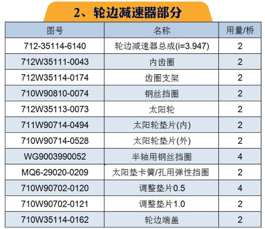 重汽MCP16桥(自卸车;配i=3.947速比轮边)区分/